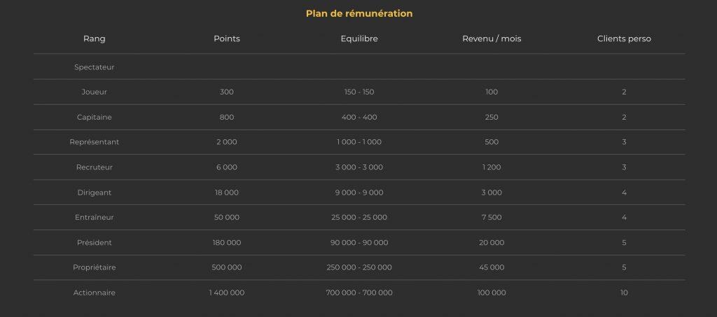 plan de rémunération pronoclub